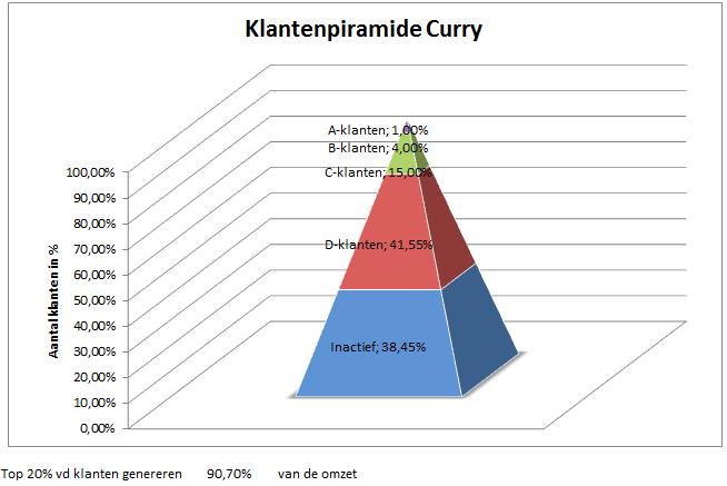 Een voorbeeld van Klantenpiramide van Curry gemaakt met het Marketingstrategie Kennisplein