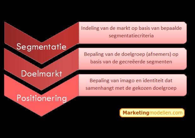 Het SDP-model bestaat uit segmenteren, doelmarktbepaling en positioneren en wordt toegepast in een externe analyse. Met behulp van het SDP-model wordt in kaart gebracht welke segmenten van de markt de meeste potentie bieden en welke positionering daar het beste bij past om de klant optimaal te kunnen benaderen. Het uiteindelijke doel is om tot de juiste positioneringsstrategie te komen bij de meest interessante doelgroep(en) die voort zijn gekomen uit de doelmarktbepaling, nadat de markt is opgedeeld in segmenten.