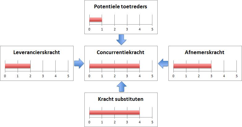 Vijf krachten model van Porter maken