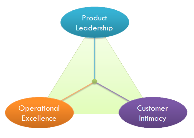 Achieving operational excellence evaluating supply chain management services essay