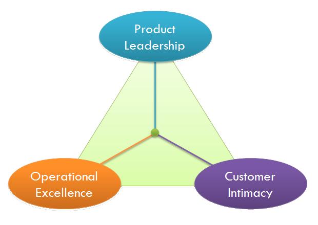 De waardestrategieën van Treacy en Wiersema