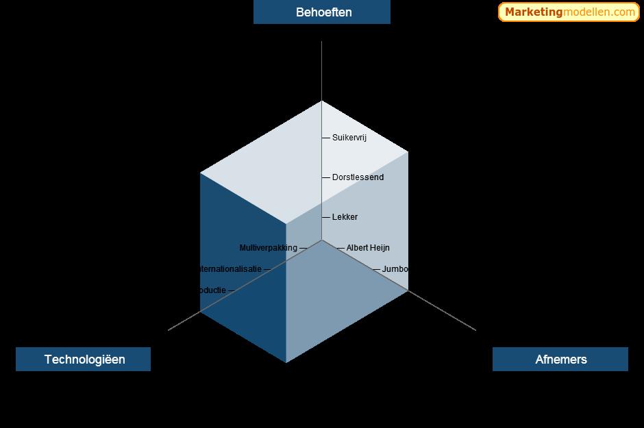 Een voorbeeld van het model van Abell en Hammond voor een bepaald waterijsje